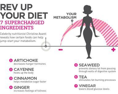 Infographic: 7 Metabolism-Boosting Foods