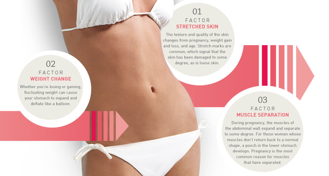 Fast Tips to Get a Perfect Body - Tummy