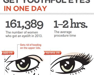 Infographic: Get Youthful Eyes in One Day